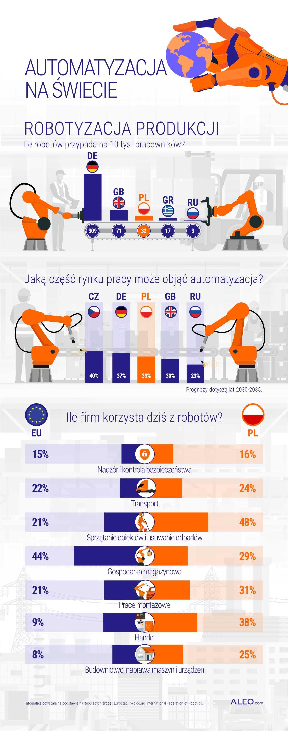 Czy roboty zmienią rynek pracy? Polacy się tym nie przejmują 2