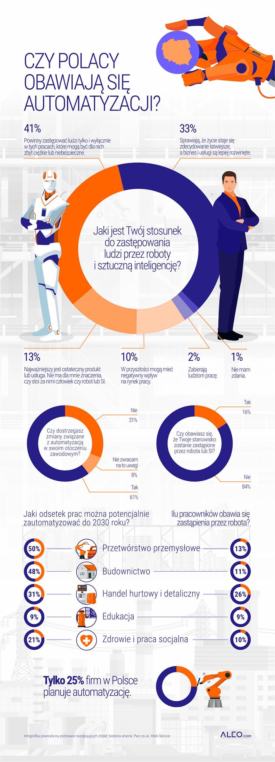 Czy roboty zmienią rynek pracy? Polacy się tym nie przejmują 1